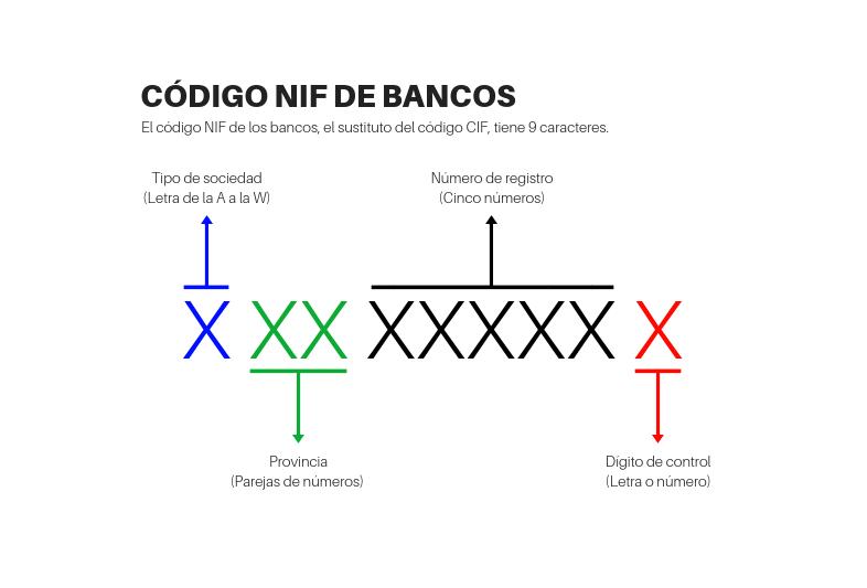 modelo 036 código nif bancos