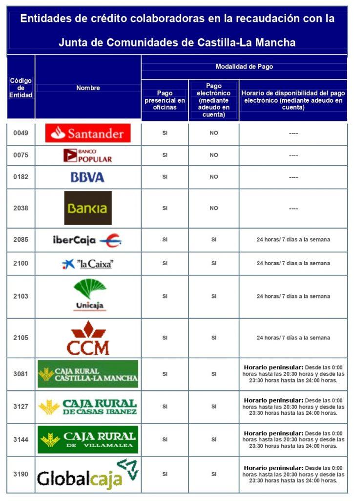 modelo 046 entidades bancarias pago